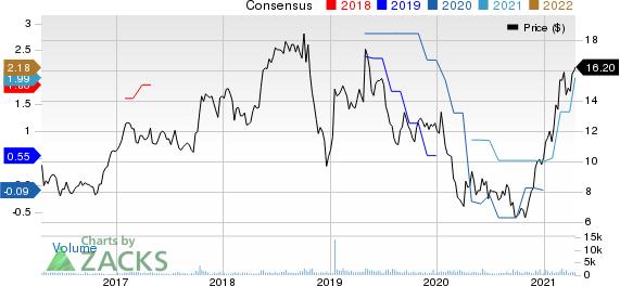Mercer International Inc. Price and Consensus