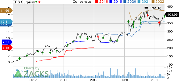 Dominos Pizza Inc Price, Consensus and EPS Surprise