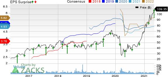 MasTec, Inc. Price, Consensus and EPS Surprise