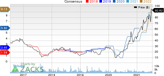 Hibbett, Inc. Price and Consensus