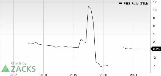 Camping World Holdings Inc. PEG Ratio (TTM)