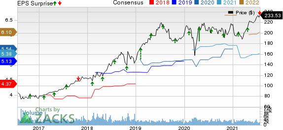 VeriSign, Inc. Price, Consensus and EPS Surprise