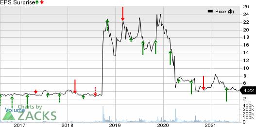 Amarin Corporation PLC Price and EPS Surprise