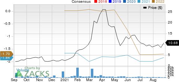 Aemetis, Inc Price and Consensus