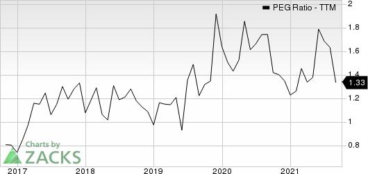 Qorvo, Inc. PEG Ratio (TTM)