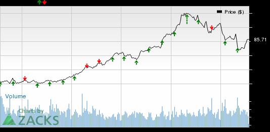 AmerisourceBergen (ABC) Q3 Earnings: Stock to Surprise?