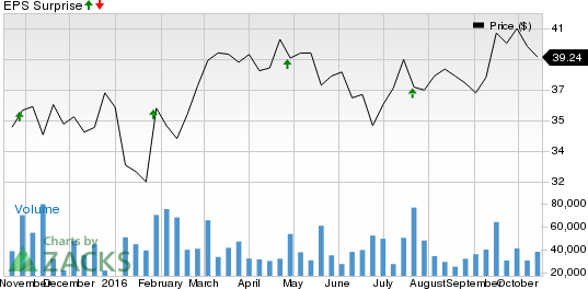 What to Expect When PayPal (PYPL) Reports Q3 Earnings?