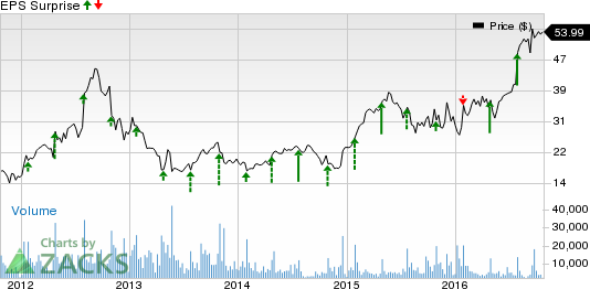Cirrus Logic (CRUS) Q2 Earnings: Is a Surprise in Store?