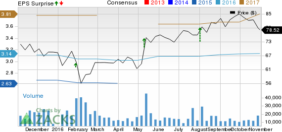 Electronic Arts (EA) Posts Better-than-Expected Q2 Earnings