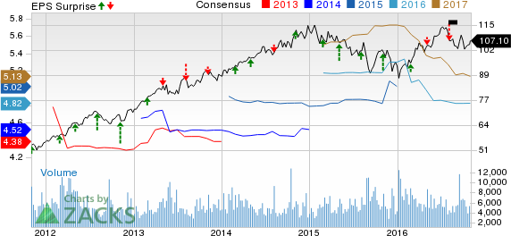 Sempra Energy (SRE) Beats on Q3 Earnings, Keeps '16 View