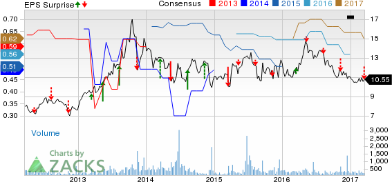 Consolidated Water (CWCO) Q4 Earnings Flat, Sales Rise Y/Y
