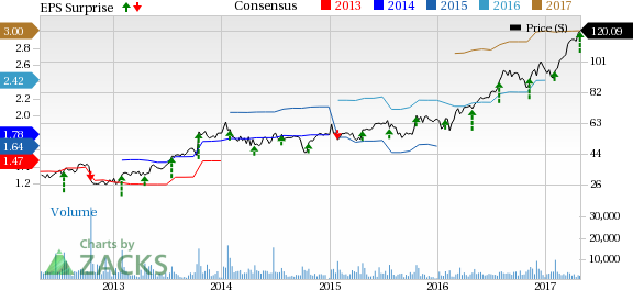 Align Technology (ALGN) Beats on Q1 Earnings and Revenues