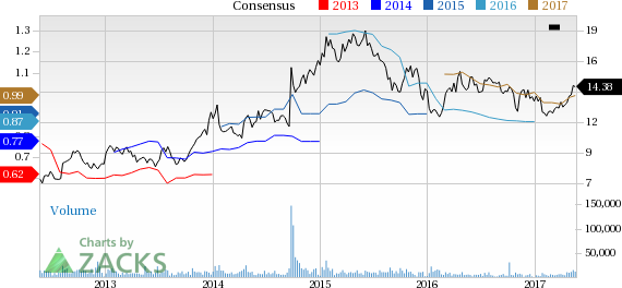 Janus Capital  (JNS) Up 8.8% Since Earnings Report: Can It Continue?