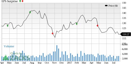 Boston Properties (BXP) Q2 Earnings: Is a Beat in Store?
