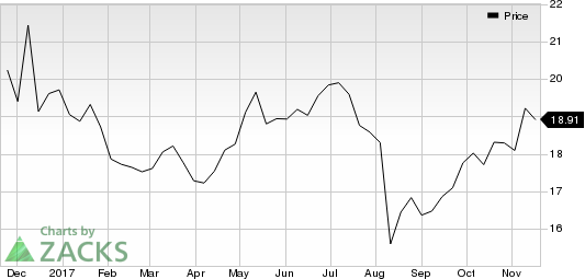 Acushnet Holdings Corp. Price