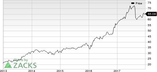 Toro Company (The) Price