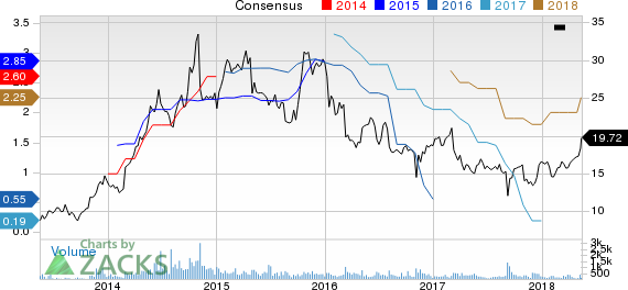 Federated National Holding Company Price and Consensus