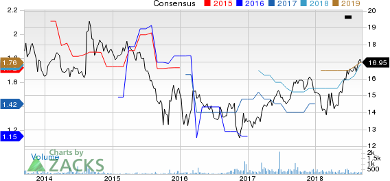 Sutherland Asset Management  Corp. Price and Consensus