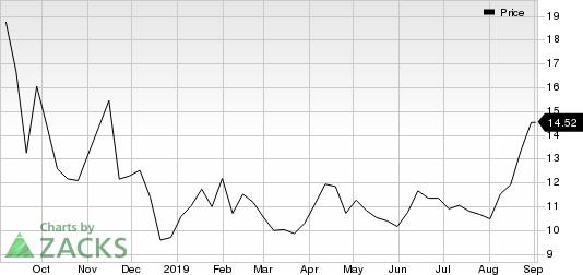 Sonos, Inc. Price