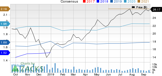KBR, Inc. Price and Consensus