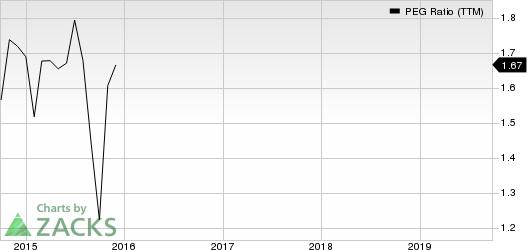 Albany International Corporation PEG Ratio (TTM)