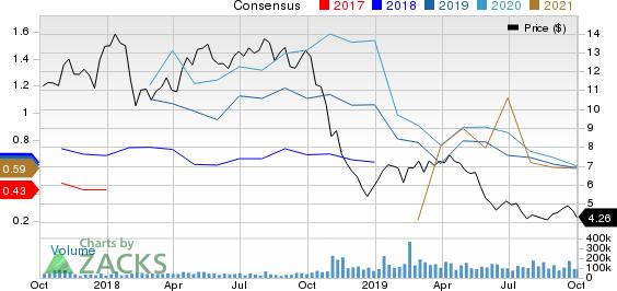Encana Corporation Price and Consensus
