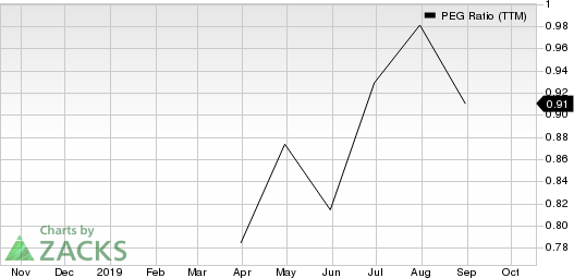 BrightView Holdings, Inc. PEG Ratio (TTM)