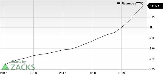 Genpact Limited Revenue (TTM)