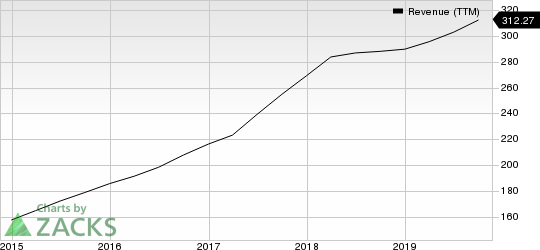 Sapiens International Corporation N.V. Revenue (TTM)