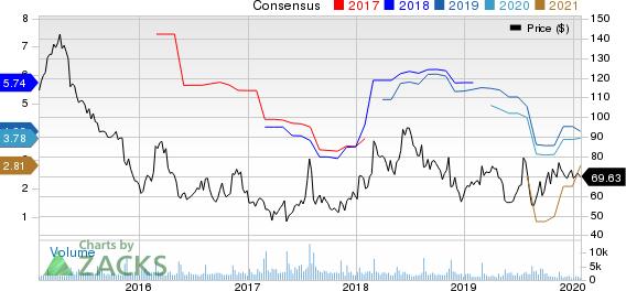 Dillard's, Inc. Price and Consensus
