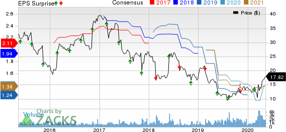 SpartanNash Company Price, Consensus and EPS Surprise