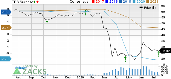 Delta Air Lines, Inc. Price, Consensus and EPS Surprise