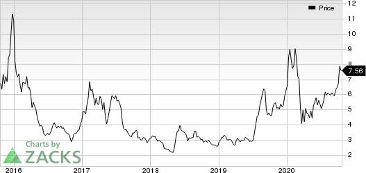 Perion Network Ltd Price