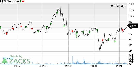 Westinghouse Air Brake Technologies Corporation Price and EPS Surprise