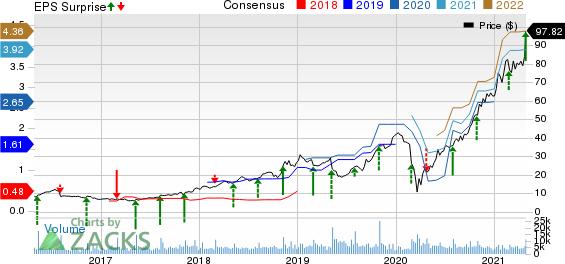 Crocs, Inc. Price, Consensus and EPS Surprise