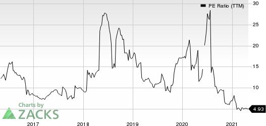 Smith & Wesson Brands, Inc. PE Ratio (TTM)