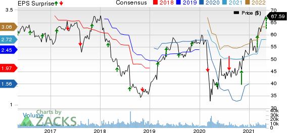 DENTSPLY SIRONA Inc. Price, Consensus and EPS Surprise