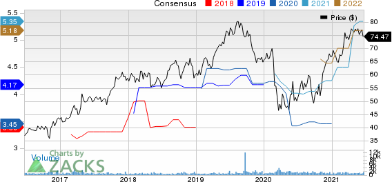 Selective Insurance Group, Inc. Price and Consensus