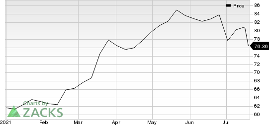 Omnicom Group Inc. Price