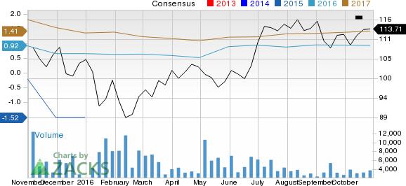 Telecom Stocks' Earnings on Nov 1: SBAC, HRS, VIAV, WSTC