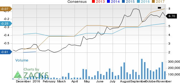 Advanced Micro (AMD): Strong Industry, Solid Earnings Estimate Revisions