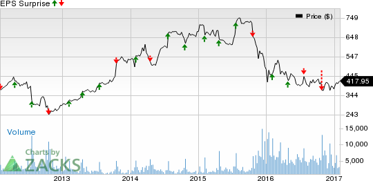 Chipotle cmg q4 earnings is a disappointment in store - Chipotle mexican grill ticker symbol ...