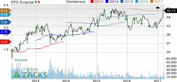Bartosiak: Trading Lennar's (LEN) Earnings with Options