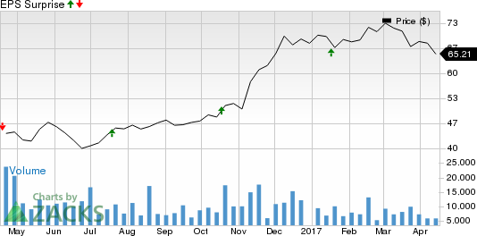 Is a Surprise Coming for Comerica (CMA) This Earnings Season?