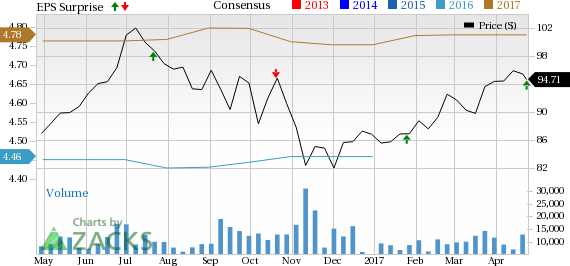 Crown Castle (CCI) Beats on Earnings and Revenues in Q1