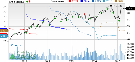 Colgate (CL) Beats on Q1 Earnings, Stock Down on Sales Miss