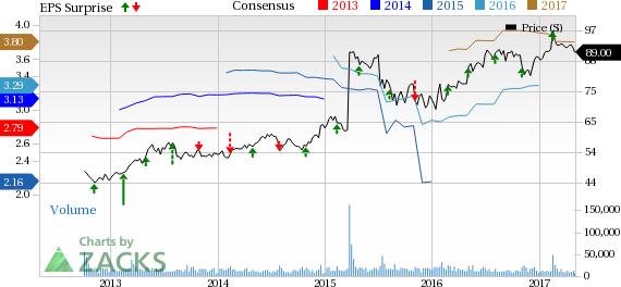 Kraft Heinz (KHC) Q1 Earnings & Sales Fall Shy of Estimates