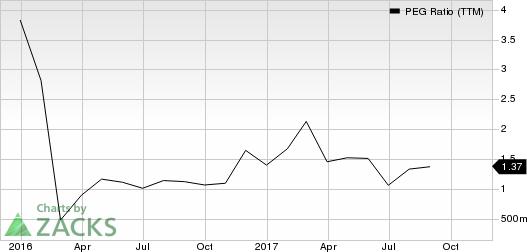 Chemours Company (The) PEG Ratio (TTM)