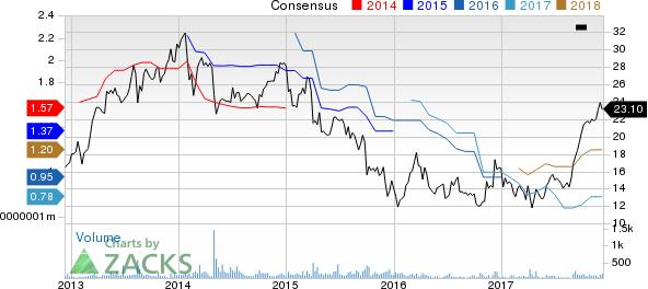 Universal Logistics Holdings, Inc. Price and Consensus