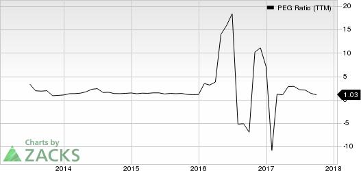 Western Digital Corporation PEG Ratio (TTM)